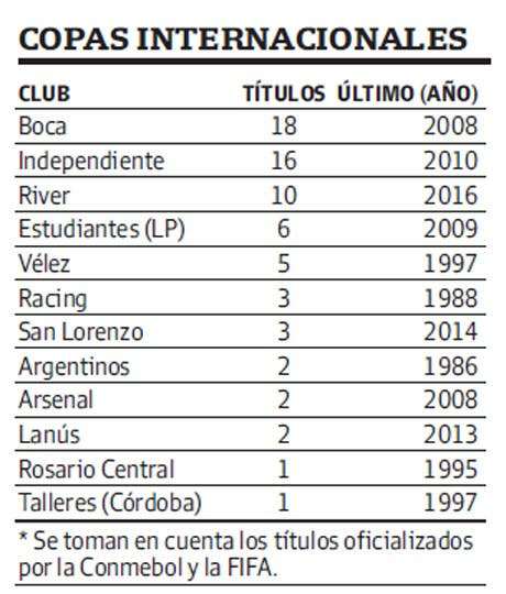 10 copas Internacionales-River Plate el nuevo Rey de Copas ?