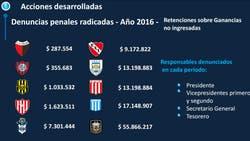 Los clubes que fueron denunciados por la AFIP