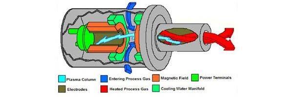 Diagrama de una antorcha de plasma