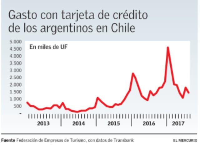 Gasto de argentinos en Chile con tarjeta de crédito