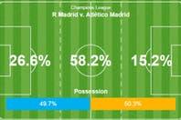 Real Madrid-Atlético Madrid: posesión, mapa de calor y todas las estadísticas de la final