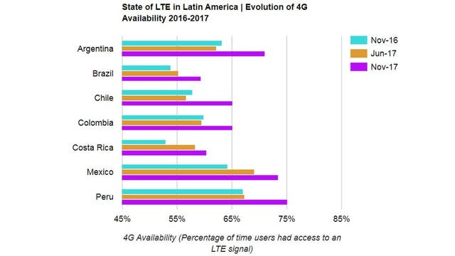 Disponibilidad de 4G en la región, en el último año (medido en el tiempo que los usuarios pasan conectados a una antena 4G)