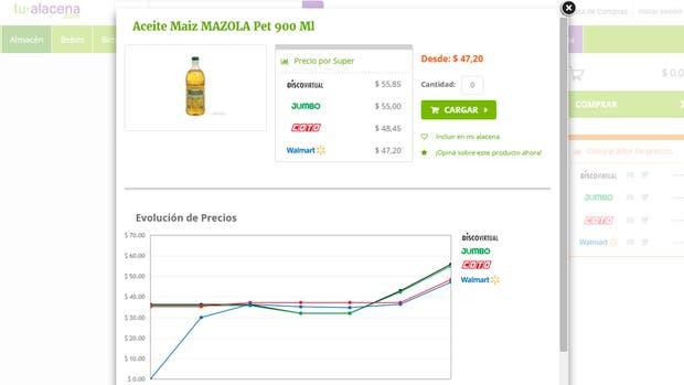 Tu-Alacena.com compara los precios que tiene un producto en las diferentes góndolas on line de los principales supermercados