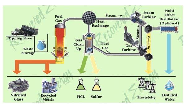 Diagrama con el procesamiento de los residuos sólidos para la generación de energía