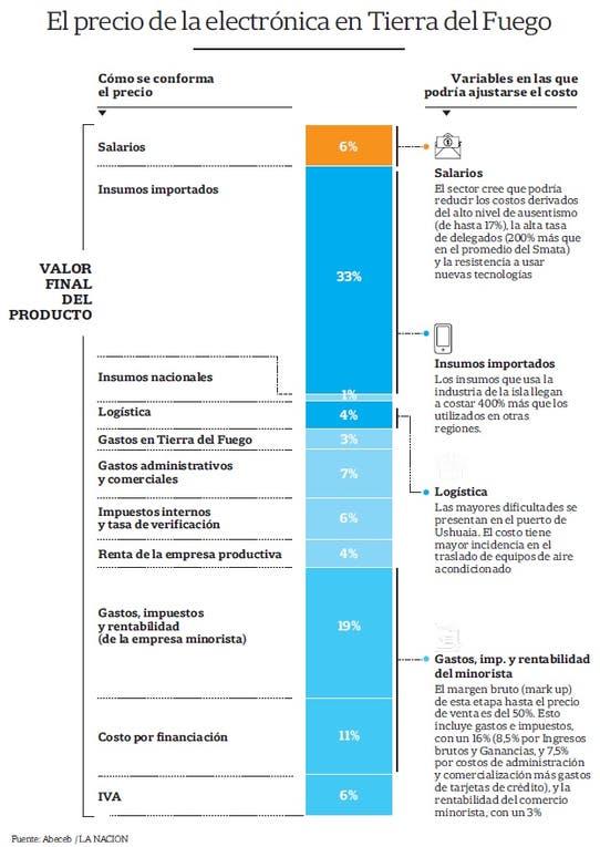 El precio de la electrónica en Tierra del Fuego