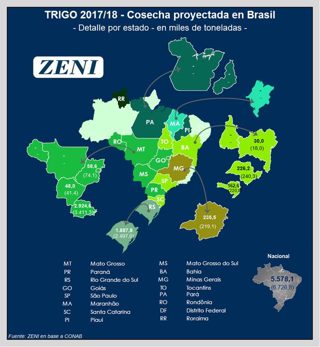 La cosecha proyectada para Brasil en trigo