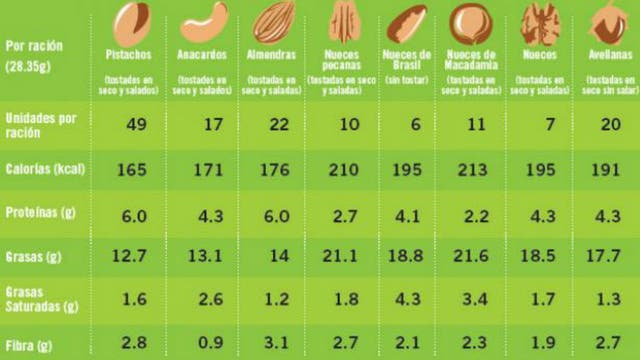 Los mitos sobre los frutos secos la nacion - Como calcular las calorias de los alimentos que consumo ...