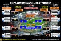 El cuadro de octavos de final de la Copa Libertadores 2016: días y horarios de todos los partidos