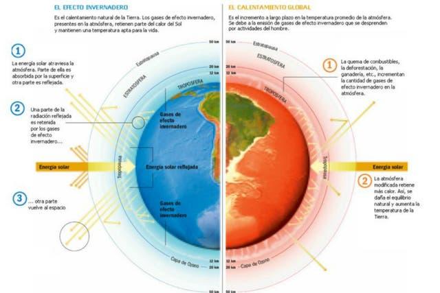 Efecto invernadero en la Tierra