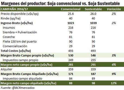 Margen soja convencional versus sustentable