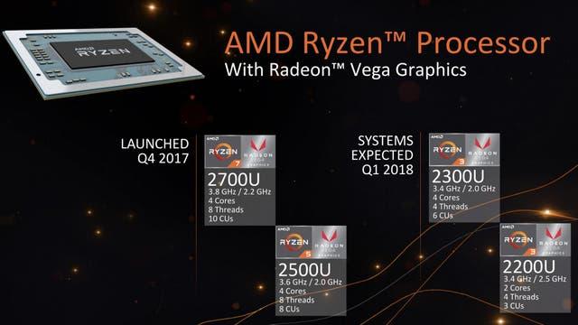 Las líneas de procesadores Ryzen presentadas por AMD en el CES 2018 de Las Vegas