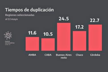 Tiempos de duplicación en las regiones más afectadas