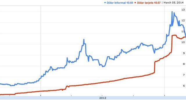 Evolución del dólar blue y el dólar tarjeta desde el debut de las retenciones a compras en el exterior