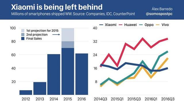 Las ventas de Xiaomi comparadas con sus tres compatriotas Huawei, Oppo y Vivo