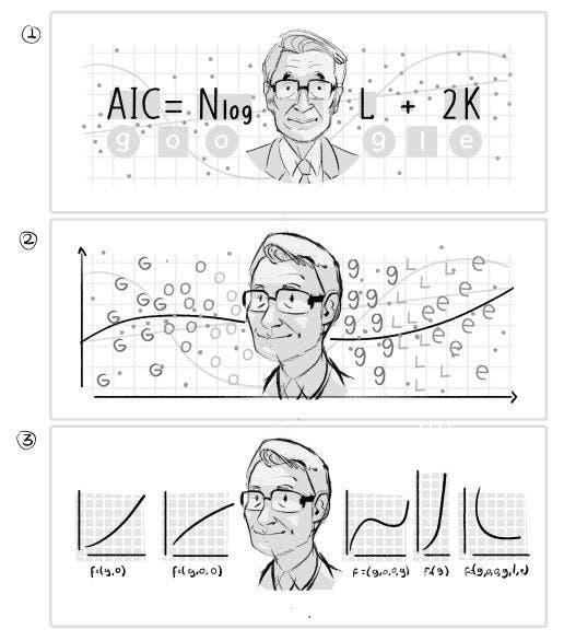 Hirotugu Akaike: Google le dedica doodle y nadie notó esto