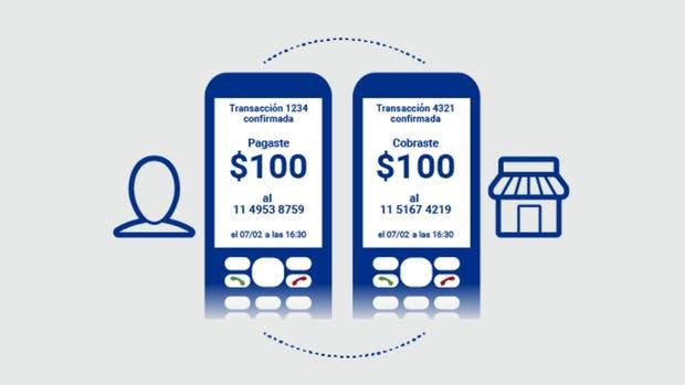 PIM funciona con cualquier teléfono vía SMS, no requiere conexión a Internet ni un smartphone