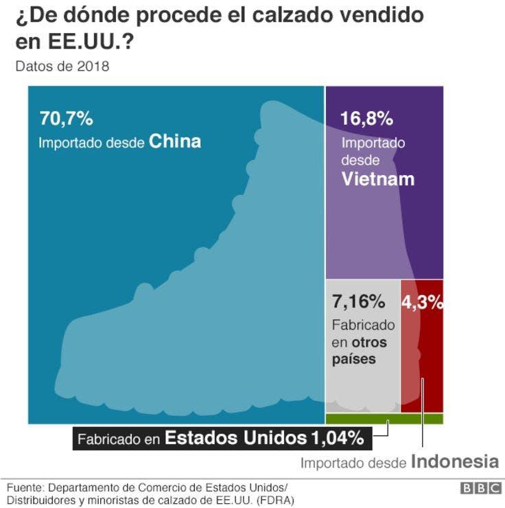 1e3d9d2f La guerra comercial entre China y Estados Unidos explicada a través de  zapatos y zapatillas - LA NACION