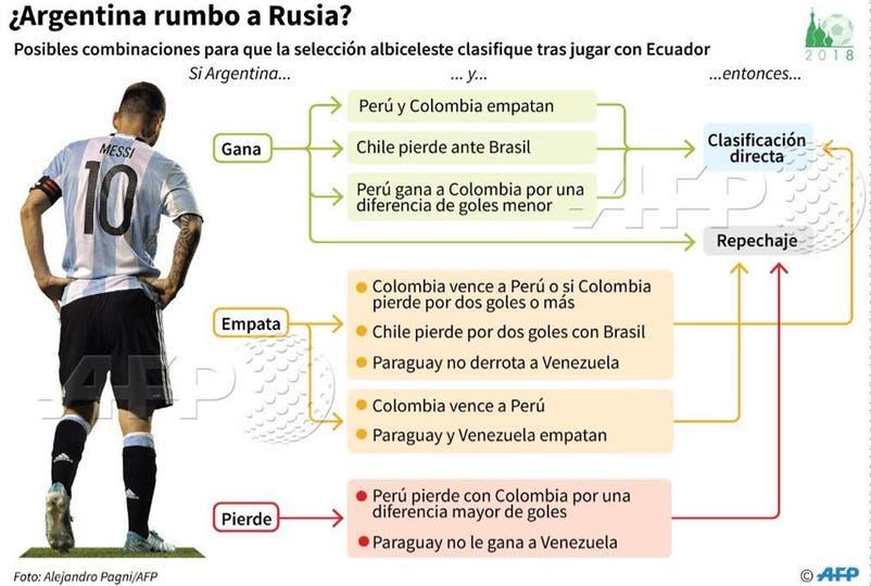 Las chances de la selección argentina