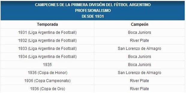 La página de la AFA, con la oficialización de los campeonatos de River y San Lorenzo