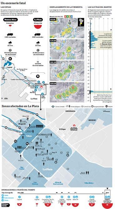 Radiografía de la tragedia en La Plata