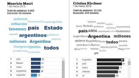 Las palabras más utilizadas por Macri y las que prefirió evitar