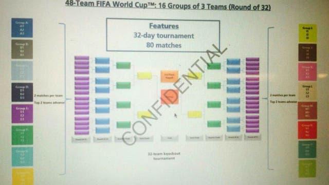 La imagen que se filtró en las redes, con el nuevo formato para el Mundial 2026