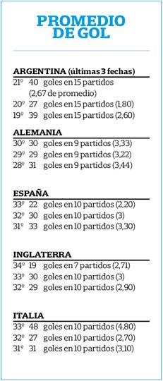 En las principales ligas de Europa, el promedio de gol por partido es superior al de la Argentina