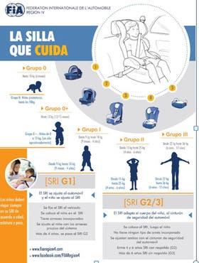 Seguridad vial 4 de cada 10 sillitas para ni os no for Sillas para autos para ninos 4 anos
