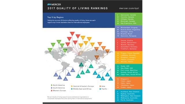 El ranking de Mercer