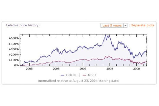 Desempeño financiero comparado entre Microsoft y Google. Foto: lanacion.com