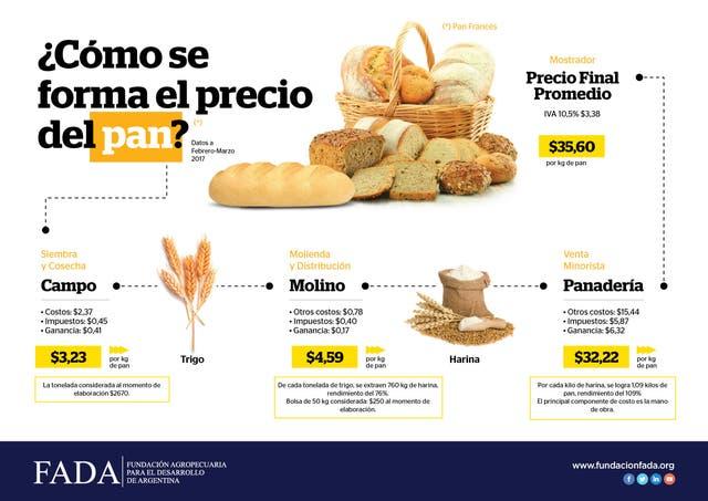 Los precios en la cadena del pan