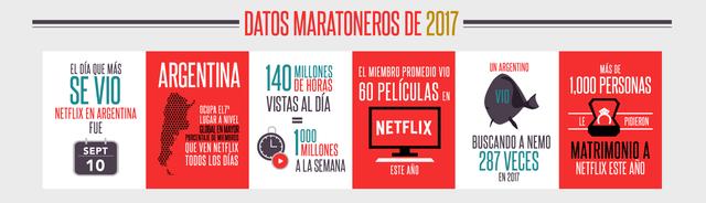 Algunos datos curiosos del consumo argentino de series y películas en Neflix