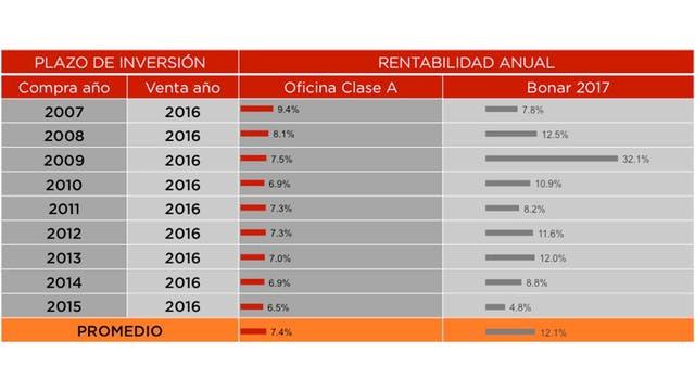 Rentabilidad: Oficinas Clase A vs. Bonos BONAR 2017