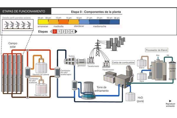Esquema de una planta de energía solar térmica