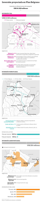 El Plan Belgrano, en números
