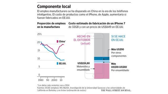 Cómo cambiaría el costo final de un iPhone si se fabricara en EE.UU. en vez de hacerlo en China
