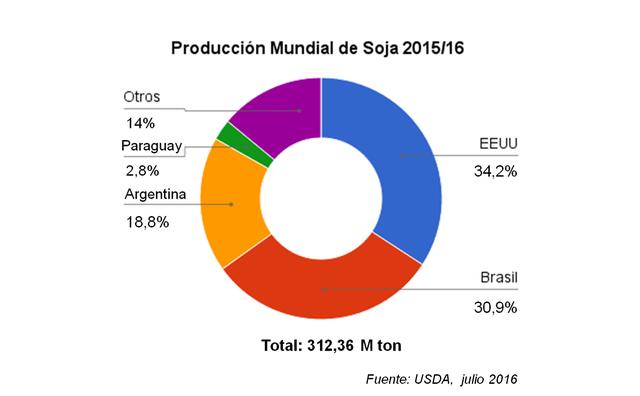 Producción mundial de soja