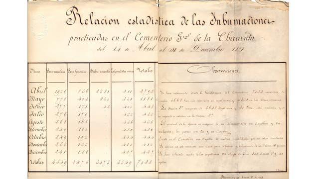 Documentos oficiales de 1871 de las estadísticas de enterrados en Chacarita y causa de la muerte.