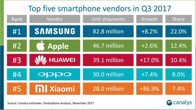 Los cinco fabricantes de smartphones más populares del mundo en el tercer trimestre de 2017