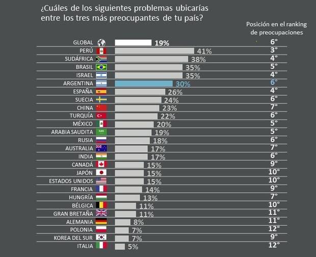 La educación es una de las principales preocupaciones de los argentinos