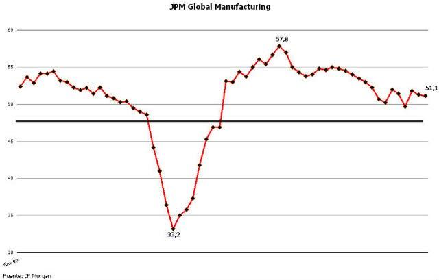 JPM Morgan Global Manufacturing desde enero 2007 a febrero 2012. Cuando es superior a 50 puntos indica expansión de la actividad.