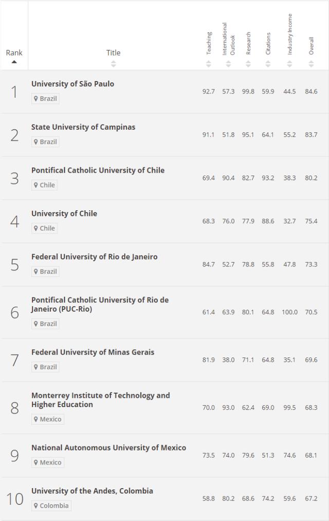 El top ten y sus performances en cada uno de los indicadores