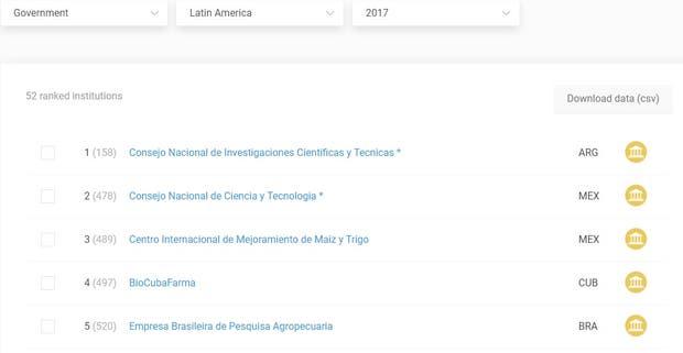 El ranking de instituciones científicas gubernamentales de América latina