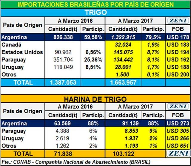 Las importaciones país por país