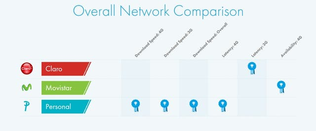 Los ítems comparados por OpenSignal: ancho de banda en 3G y 4G, latencia en ambas redes, velocidad de descarga general y disponibilidad de la red