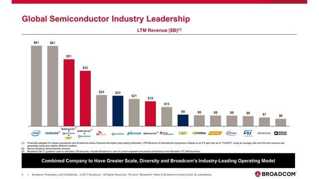 En rojo, cómo quedaría ubicada en el mercado la nueva compañía, según Broadcom