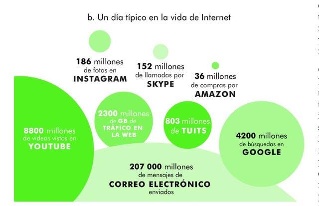 Otro gráfico del informe que ilustra la actividad en Internet en un día promedio.