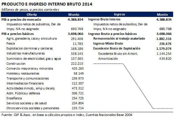 Fuente: OJF & Asoc. en base a cálculos propios e Indec, Cuentas nacionales Base 2004