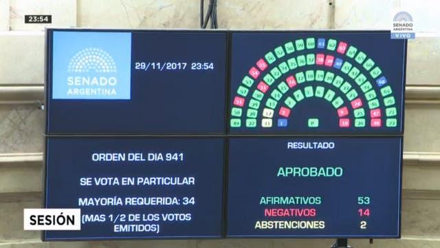 El Senado aprobó la Ley de Responsabilidad Fiscal