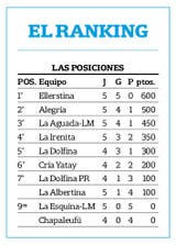 El ranking de polo